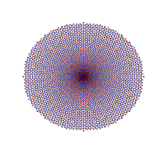 Plot of points from Pythagorean triples